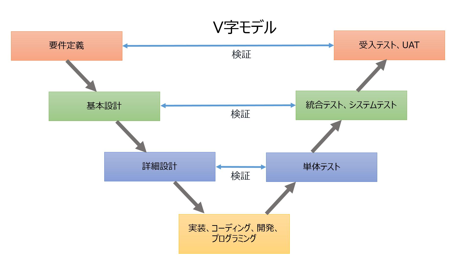 開発 工程 システム