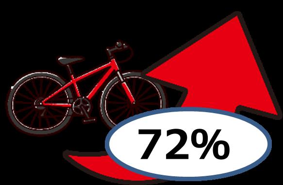 自転車の支出は、72%伸びました。